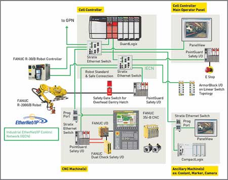 CNC and Robot Integrated Automotive Architecture