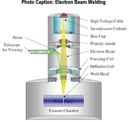 Benefits Of Using Laser Beam Welding With Electron Beam Welding